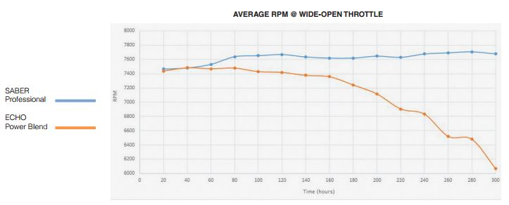 AVERAGE RPM @ WIDE-OPEN THROTTLE graph