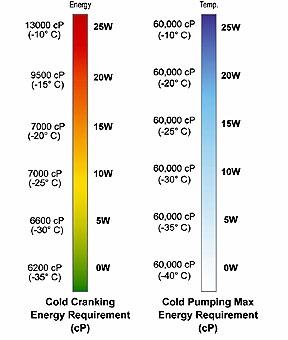 Brookfield Viscosity Chart