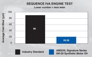 SEQUENCE IVA ENGINE TEST