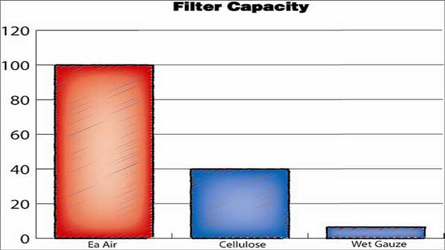 Air Filter Capacity compared to K&N and OEM