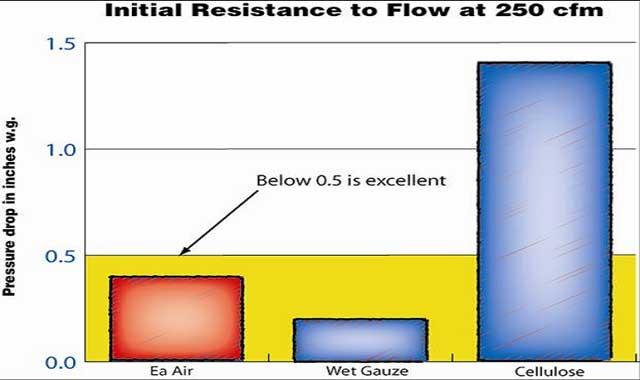 EAAU Cold Air Intake Filters flow more air than OEM