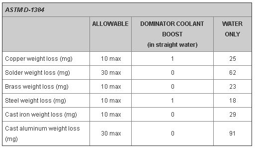 rust and corrosion chart coolant
