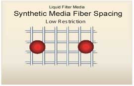 Synthetic media allows new limits for oil and air filters.