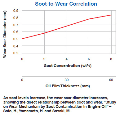 Soot - to wear ratio in diesel engines