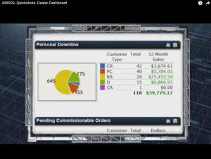 Amsoil sales data for dealers