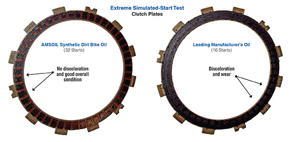 Extreme simulated start test