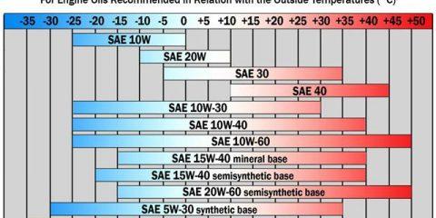 viscosity ranges in lubricants