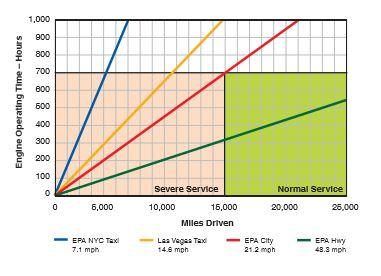 engine idling chart