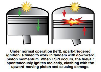LSPI Low Speed Pre-Ignition