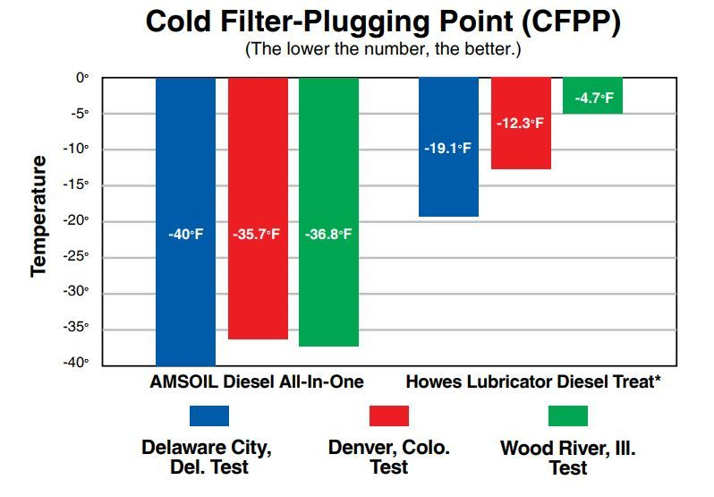 howes to amsoil cold