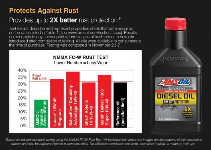 Rust Protection and diesel oils compared.