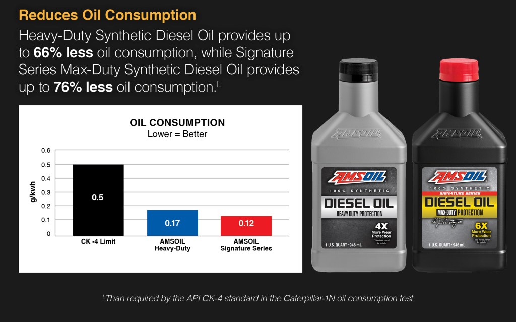 Reduce oil consumption which degrades performance